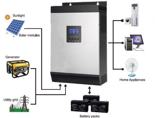 MPPT-solar-inverter-connection